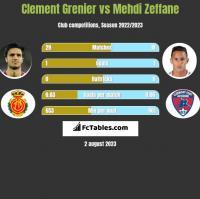 Clement Grenier vs Mehdi Zeffane h2h player stats