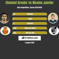Clement Grenier vs Nicolas Janvier h2h player stats