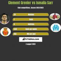Clement Grenier vs Ismaila Sarr h2h player stats