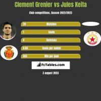 Clement Grenier vs Jules Keita h2h player stats