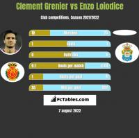 Clement Grenier vs Enzo Loiodice h2h player stats