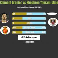 Clement Grenier vs Khephren Thuram-Ulien h2h player stats