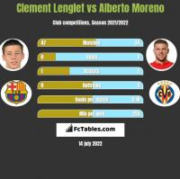Clement Lenglet vs Alberto Moreno h2h player stats