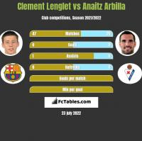 Clement Lenglet vs Anaitz Arbilla h2h player stats