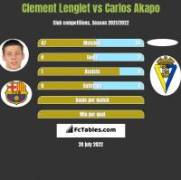 Clement Lenglet vs Carlos Akapo h2h player stats