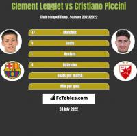 Clement Lenglet vs Cristiano Piccini h2h player stats