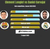 Clement Lenglet vs Daniel Carvajal h2h player stats