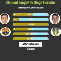 Clement Lenglet vs Diego Llorente h2h player stats
