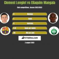 Clement Lenglet vs Eliaquim Mangala h2h player stats