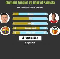 Clement Lenglet vs Gabriel Paulista h2h player stats