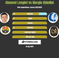 Clement Lenglet vs Giorgio Chiellini h2h player stats