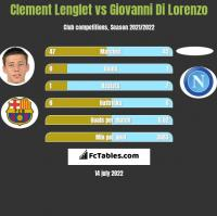Clement Lenglet vs Giovanni Di Lorenzo h2h player stats
