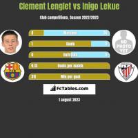Clement Lenglet vs Inigo Lekue h2h player stats