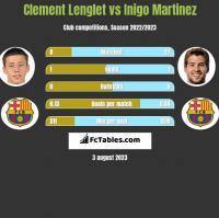 Clement Lenglet vs Inigo Martinez h2h player stats