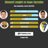 Clement Lenglet vs Isaac Carcelen h2h player stats
