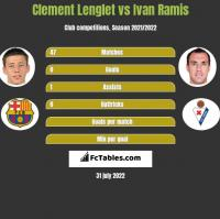 Clement Lenglet vs Ivan Ramis h2h player stats