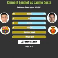 Clement Lenglet vs Jaume Costa h2h player stats
