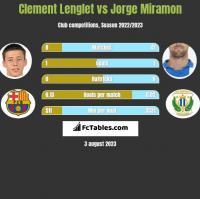 Clement Lenglet vs Jorge Miramon h2h player stats