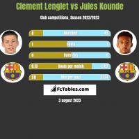 Clement Lenglet vs Jules Kounde h2h player stats