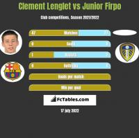 Clement Lenglet vs Junior Firpo h2h player stats