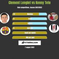 Clement Lenglet vs Kenny Tete h2h player stats