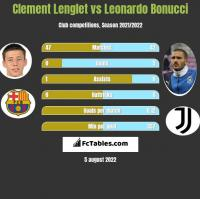 Clement Lenglet vs Leonardo Bonucci h2h player stats