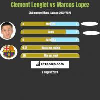 Clement Lenglet vs Marcos Lopez h2h player stats