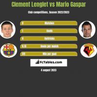Clement Lenglet vs Mario Gaspar h2h player stats