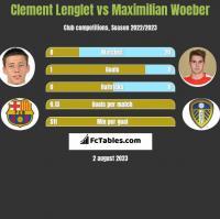 Clement Lenglet vs Maximilian Woeber h2h player stats