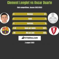 Clement Lenglet vs Oscar Duarte h2h player stats