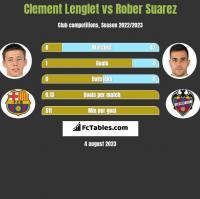 Clement Lenglet vs Rober Suarez h2h player stats