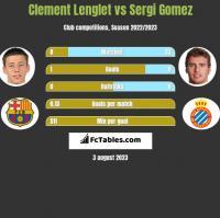Clement Lenglet vs Sergi Gomez h2h player stats