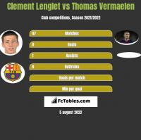 Clement Lenglet vs Thomas Vermaelen h2h player stats