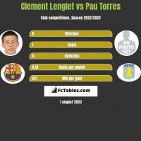 Clement Lenglet vs Pau Torres h2h player stats