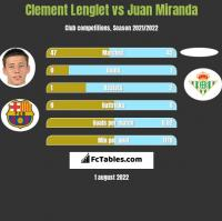 Clement Lenglet vs Juan Miranda h2h player stats