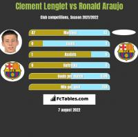 Clement Lenglet vs Ronald Araujo h2h player stats