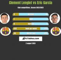 Clement Lenglet vs Eric Garcia h2h player stats
