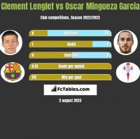 Clement Lenglet vs Oscar Mingueza Garcia h2h player stats