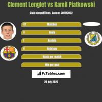 Clement Lenglet vs Kamil Piatkowski h2h player stats
