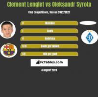 Clement Lenglet vs Oleksandr Syrota h2h player stats