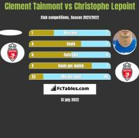 Clement Tainmont vs Christophe Lepoint h2h player stats
