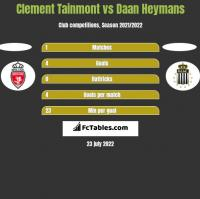 Clement Tainmont vs Daan Heymans h2h player stats