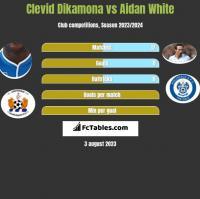 Clevid Dikamona vs Aidan White h2h player stats