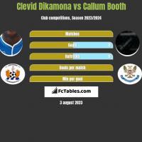 Clevid Dikamona vs Callum Booth h2h player stats