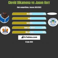 Clevid Dikamona vs Jason Kerr h2h player stats