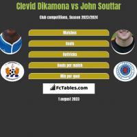 Clevid Dikamona vs John Souttar h2h player stats