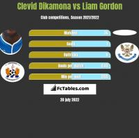 Clevid Dikamona vs Liam Gordon h2h player stats