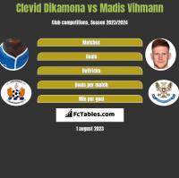 Clevid Dikamona vs Madis Vihmann h2h player stats