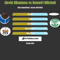 Clevid Dikamona vs Demetri Mitchell h2h player stats