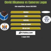 Clevid Dikamona vs Cameron Logan h2h player stats